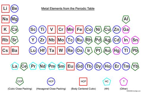 close packing of atoms metallic elements biochem co