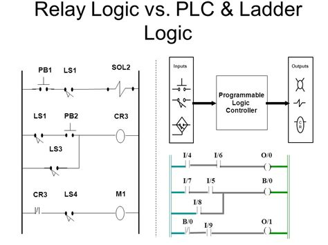 ladder diagram with relay image collections how to guide