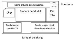 pengertian layout surat mengenal e ktp kartu tanda penduduk elektrik pengertian