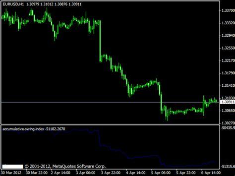 swing index indicator swing trading indicators 187 best metatrader indicators com