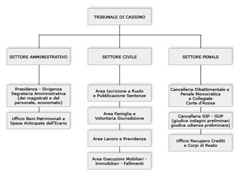 competenza territoriale uffici giudiziari tribunale di cassino