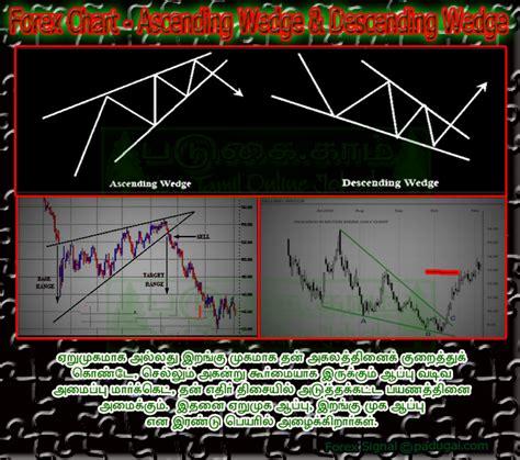 candlestick pattern tamil forex chart pattern tricks forex technical analysis