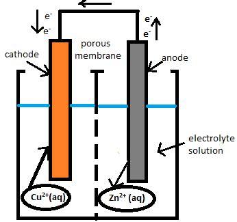 voltaic cell diagram voltaic cell diagram wiring diagram schemes