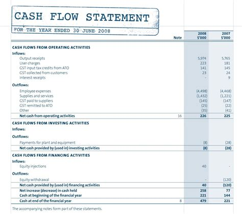 cash flow statement template indirect method excel pretty sample