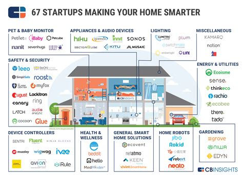 list of smart home devices smart home market map 67 startups in home automation