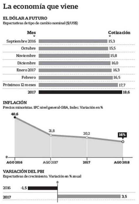 cuanto valia el dolar el 25 de octubre de 2016 191 a cu 225 nto va a estar el d 243 lar en argentina en 2017 y 2018