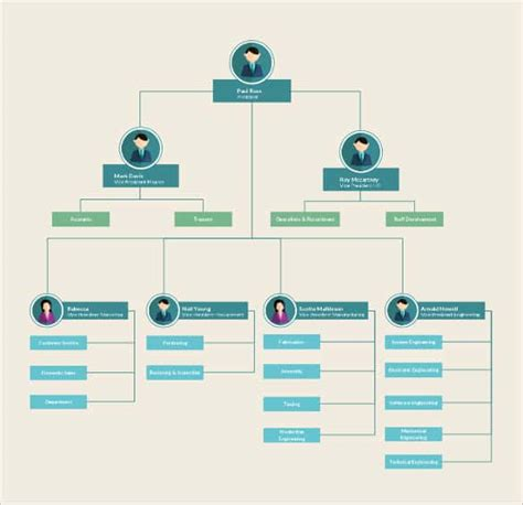 interactive organizational chart template create interactive flowchart create a flowchart