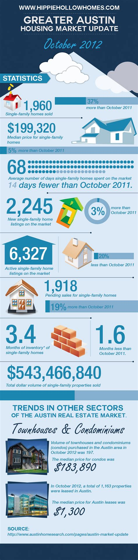 austin housing market greater austin housing market update october 2012 business infographics