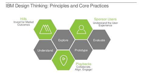 workshop layout principles uxpa design thinking workshop