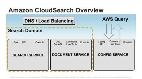 meetup  cloudsearch  dynamodb