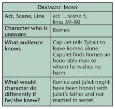 exle of verbal irony in romeo and juliet exles of dramatic irony in romeo and juliet www