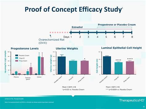 Proof Of Concept Letter 33 Proof Of Concept Efficacy Study 1 1 Data On File Therapeuticsmd Note An Ovarectomized