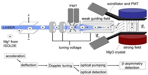 Laser Spectroscopy colour collinear laser spectroscopy in