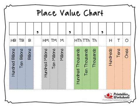 Place Value Cards Template by Place Value Cards Printable Printable 360 Degree