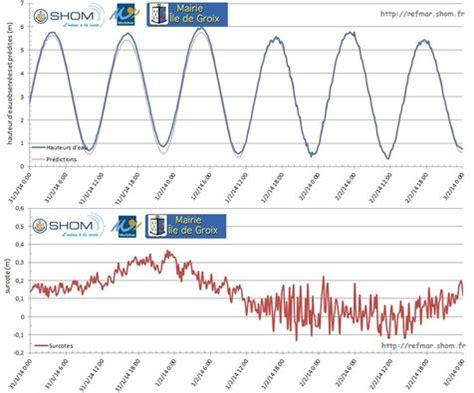 niveau mer et grandes mar 233 es 1 2 fev 2014 refmar