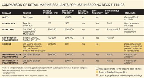 boatus rv insurance boat sealants boatus magazine