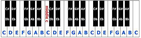 stringed instruments  piano fingering guide