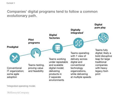 design management techniques minimizing the digital divide integrating technology