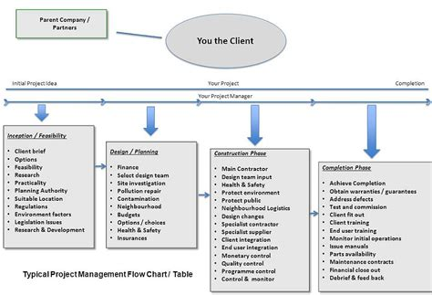 construction flow chart template project management charts similiar construction project