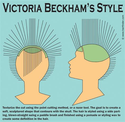 How to create Victoria Beckham's short hairstyle