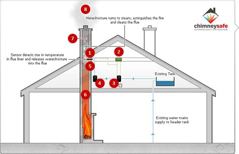 How Fireplace Works by Chimneysafe Is A New Product That Automates The Cleaning