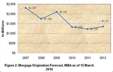 Mba Mortgage Origination Estimates by Great Information From The Fbi Regarding Real Estate