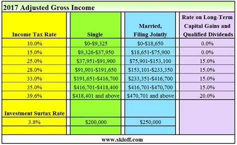 nj tax tables 2017 income tax and capital gains rates 2017 04 01 17