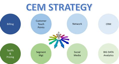 what is customer experience management