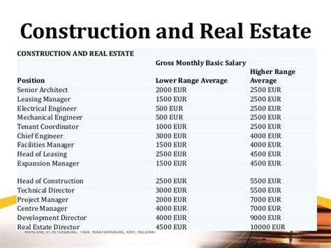 Mba In Real Estate And Construction Management In Canada by Labor Market And Salary Survey In Russia