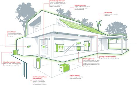 younger buyers demand more energy efficient homes