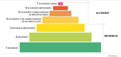 escala internacional de accidentes nucleares wikipedia energ 205 as renovables y desarrollo sostenible en bolivia