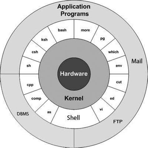 tutorialspoint kernel the structure of the linux operating system your linux