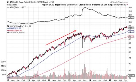 best stocks to invest in how to find the best stock market sector to invest in