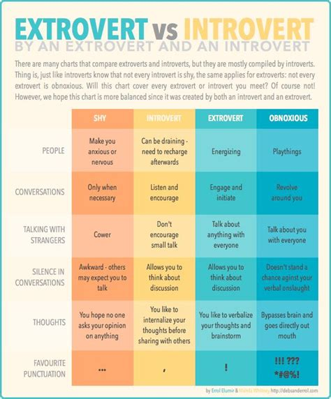 are you an introvert or an extrovert