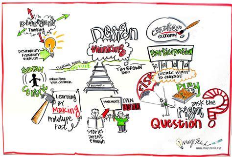 design thinking guide pdf การค ดเช งออกแบบก บงานบร การ design thinking thaimarketing