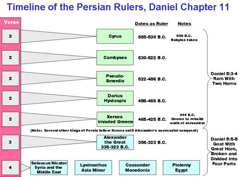 the coming king of the understanding daniel 11 40 45 books daniel chapter 11 timeline