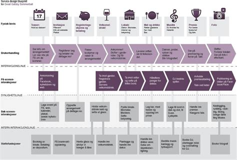 service design blueprint template 17 best images about service blueprint on the