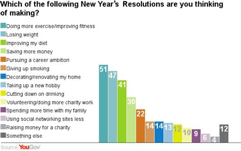top 20 new year resolutions yougov new year s resolutions britain looks to health