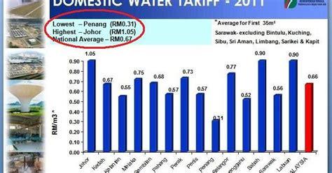 Lu Proji Paling Murah majid tarif air pulau pinang paling murah johor