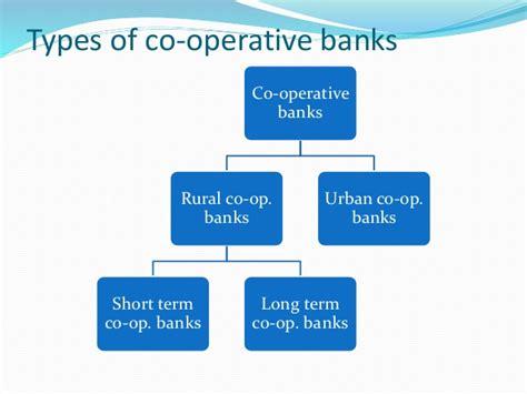 cooperative bank india cooperative bank