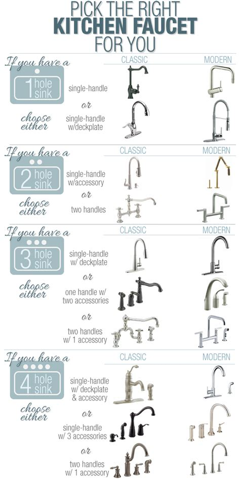 kitchen faucet types 25 home d 233 cor infographics and sheets that every