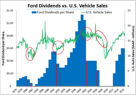 dividend safety analysis ford f simply safe dividends