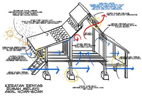 tipe layout dan contohnya info rahsia rumah melayu lama v12gether