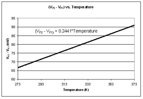 what is diode thermal voltage how to measure temperature in integrated systems ee times
