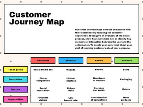 Cream Box Customer Journey Map Chart Templates By Canva Customer Journey Map Excel Template