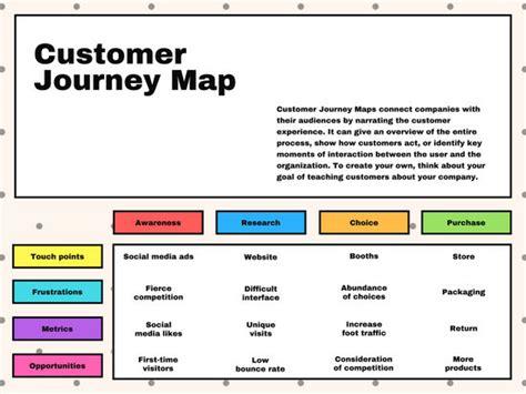Cream Box Customer Journey Map Chart Templates By Canva Customer Journey Map Excel Template