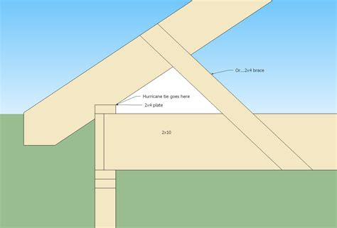 Drywall Cathedral Ceiling by Ceiling Joist And Rafters