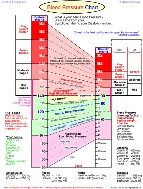 normal blood pressure the ultimate blood pressure chart infographic lean it up