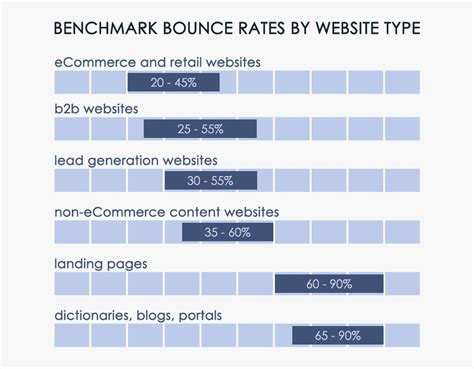 bench mark rate bounce rate benchmarks what s a good bounce rate anyway