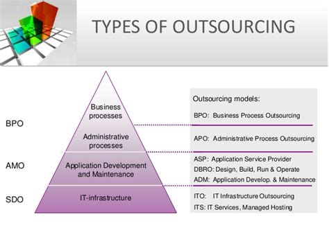 Information Technology Service Level Agreement Template outsourcing and vendor management